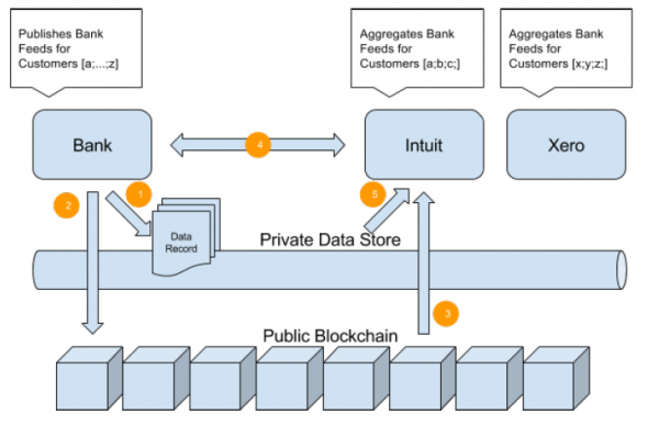 The 5 Pillars And 3 Layers To Enterprise Blockchain Solution Design Brave New Coin